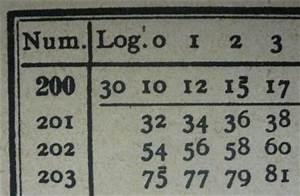 Natürlicher Logarithmus Berechnen : logarithmusfunktion ~ Themetempest.com Abrechnung