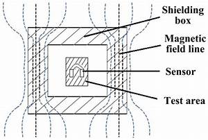 Mri Magnetic Shielding Diagram