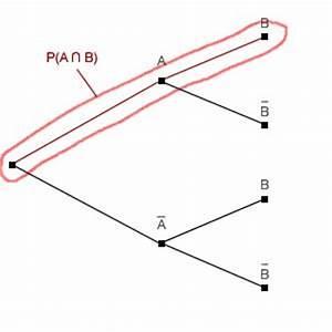 Schnittmenge Berechnen Wahrscheinlichkeit : bedingte wahrscheinlichkeit stochastik ~ Themetempest.com Abrechnung