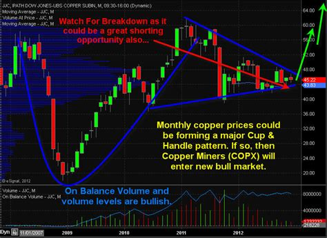 etf trading strategies etf trading newsletter copper