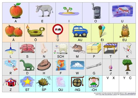 fileanlauttabelle grosspdf wikimedia commons