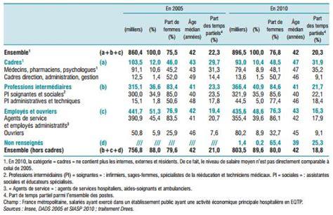 effectifs et salaires les tableaux compar 233 s des trois fonctions publiques luciani paule
