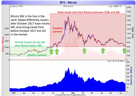 A comparison of bitcoin's stock to flow ratio against monetary metals. How To Read Bitcoin's Price Chart For 2018 | Investing Haven