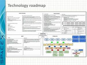 Strategic technology roadmap for space x