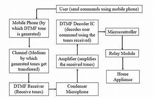 Block Diagram Of Smart Home System Based On Dtmf Technology
