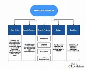 Six Sigma Methodology Scope Diagram Template