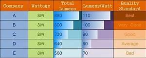 Lumen Watt Tabelle Led : don t be fool while selecting best led lights led lights in india ~ Eleganceandgraceweddings.com Haus und Dekorationen