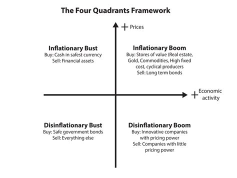 Four Quadrants The Growth Question Research