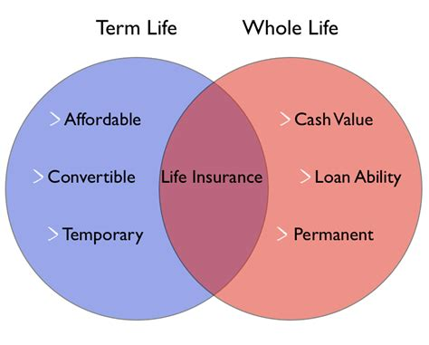 The main disadvantage of whole life insurance is that it's more expensive than a term policy—by quite a bit. Personal Life Insurance Explained - Insurechance.com