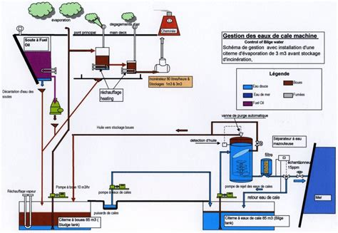 Ship Production Pdf by Oily Waste Management Onboard Of Vessels