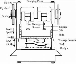 A Stamping Press And Process Variables