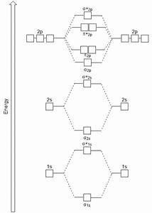 Molecular Orbitals  U2013 Introductory Chemistry  U2013 1st Canadian