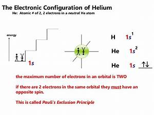 2016 Topic 2  Electron Configuration