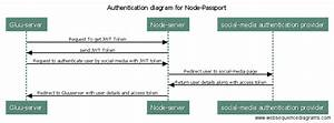 Passport Oauth2