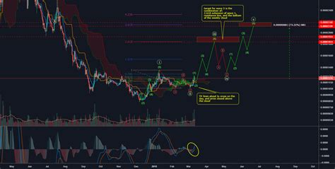 According to a #tradingview subscriber, we can expect the price to retest another major level at. ADA/BTC - DAY - Potential +70% for BINANCE:ADABTC by ...