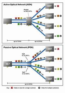 Passive Optical Networks  Pons  U2014the Most Cost