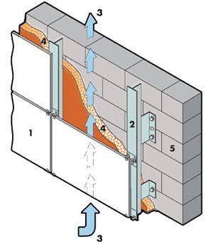 Pareti ventilate: rivestimenti e vantaggi di isolamento
