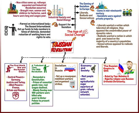 socialism  europe   russian revolution notes