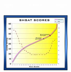 Free Shsat Student Handbooks Every Year