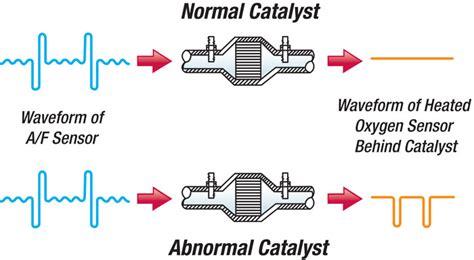 p heated catalytic converter bank  temperature