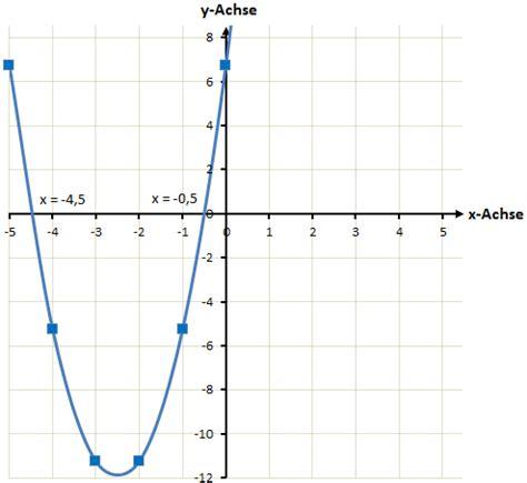 nullstellen quadratische funktion berechnen quadratische