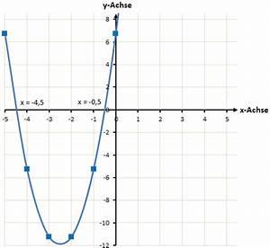 Nullstellen Berechnen Quadratische Funktion Aufgaben : nullstellen mit der quadratischen erg nzung berechnen ~ Themetempest.com Abrechnung