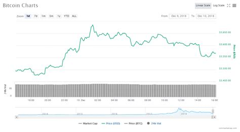 In the beginning price at 151944 dollars. December Starts Well for Cryptos   ChainBits
