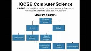Igcse Computer Science Tutorial  2 1 1  B   U2013 Top