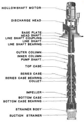 installation maintenance  repair  vertical pumps part