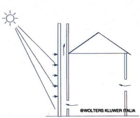 camino solare raffrescamento passivo la dissipazione dei guadagni