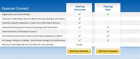 experian credit bureau experian connect credit report and for consumers and
