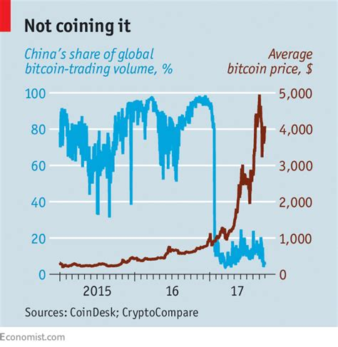 China and bitcoin have a storied past, especially considering that china has been one of the largest buyers of bitcoin. Once a leader in virtual currencies, China turns against them - Cryptocrackdown