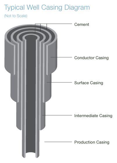 Wellbore Schematic With Cement