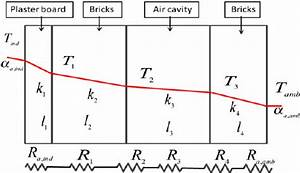 Heat Transfer Through The Wall Layers Of Building And Its