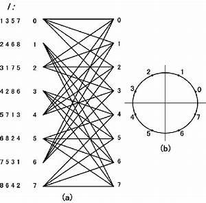 A  Trellis Diagram Of The 8
