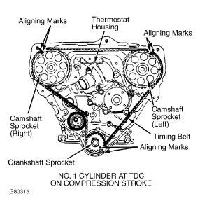 Nissan Pathfinder Timing Belt Sequence Need Get