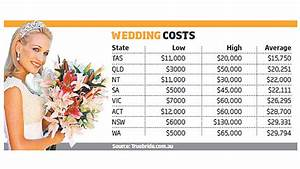 Cost of weddings leaving new couples in debt for Average wedding budget