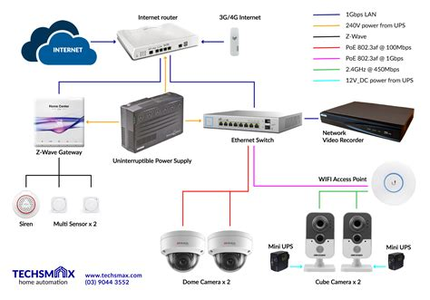View Topic Smart Home Network Diagram Renovation