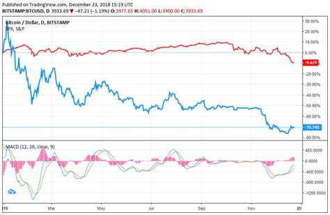 The price of bitcoin is $10,790.58. Traders Misplaced Properties as Bitcoin Crashed, Are Shares the Identical? - JC