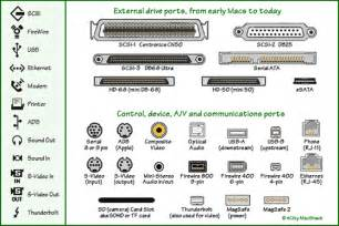 Graphic Computer Port Types