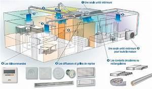 Clim Reversible Gainable : radiateur schema chauffage pose clim gainable ~ Edinachiropracticcenter.com Idées de Décoration