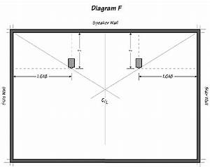 Stereo Speaker Placement For Optimum Sound