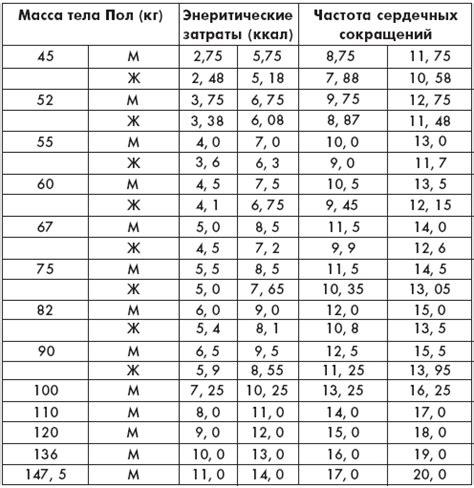 Расчет энергетической ценности расчет степени удовлетворения суточной потребности расчет пищевой ценности хлебобулочных изделий