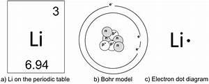 Atoms  U0026 Molecules  Lab  U2014 The Biology Primer