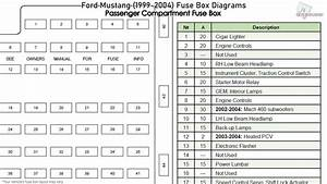 Ford Mustang  1999-2004  Fuse Box Diagrams