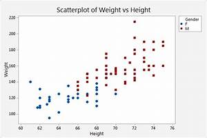 Create A Scatterplot Of A Single Pair Of X And Y Variables