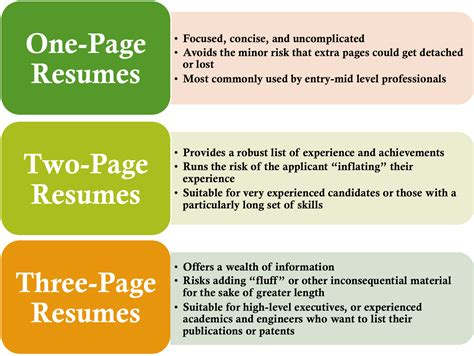 resume length experienced professionals resume aesthetics font margins and paper guidelines resume genius