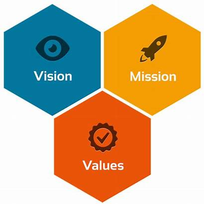 Vision Mission Objectives