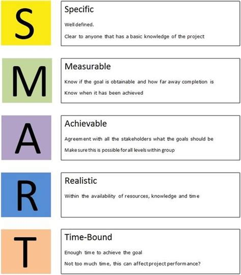 smart goal setting 25 best ideas about smart goal setting on smart targets academic goals and define