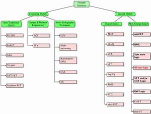 How To Combine These Tree Diagrams In Tikz  - Tex